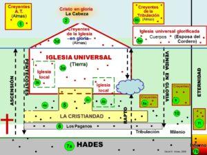 La iglesia universal en el plan divino (David R. Alves)