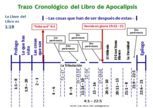 Trazo cronológico del libro de Apocalipsis